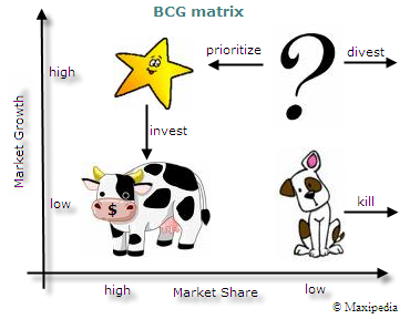 bcg matrix for fair and handsome Fair and lovely brand from hul is analysed on this page with the help of its swot  analysis, stp and competitors.