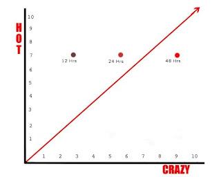 Urban Dictionary Hot-Crazy Scale