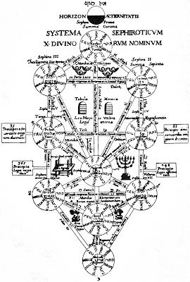 Дерево жизни из книги Атанасиуса Кирхера Эдип Египетский