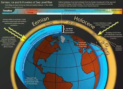 Bright Stars Wildomar: Hammock Earth; comparing sea levels of the ...