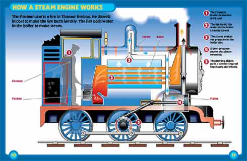 thomas the tank engine instructions