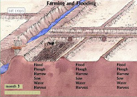 Early Agriculture in Mesopotamia http://westcivprojectiheoma.blogspot.com/2010/03/games-and-reviews.html