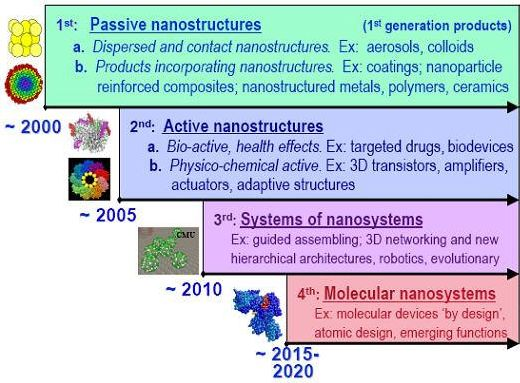 Essay On Principal Of A School  Nanotechnology And Their Uses In Chemoprevention Essay Nanoparticles  Are Under Research For Their Potential To Decrease Democracy Essays also Essay Obesity Nanotechnology And Their Uses In Chemoprevention Essay Term Paper Help History Of Basketball Essay