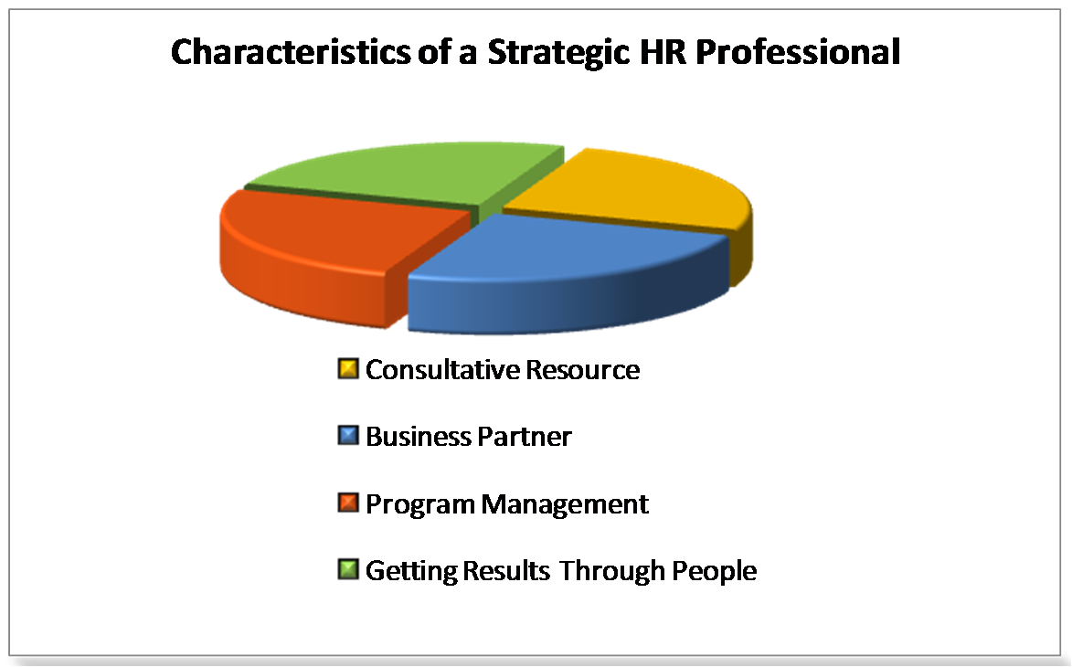 articles that focus on strategic human resource management