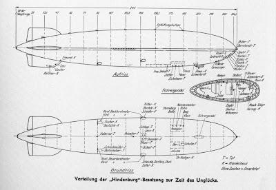 The Hindenburg : Tragedi Letupan Kapal Udara Nazi Jerman