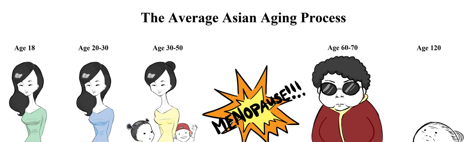 Asian Age Progression
