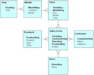 Data modeling data warehousing data quality oracle database erwin bi data modeling data warehousing data quality oracle database erwin bi faq snowflek schema ccuart Images