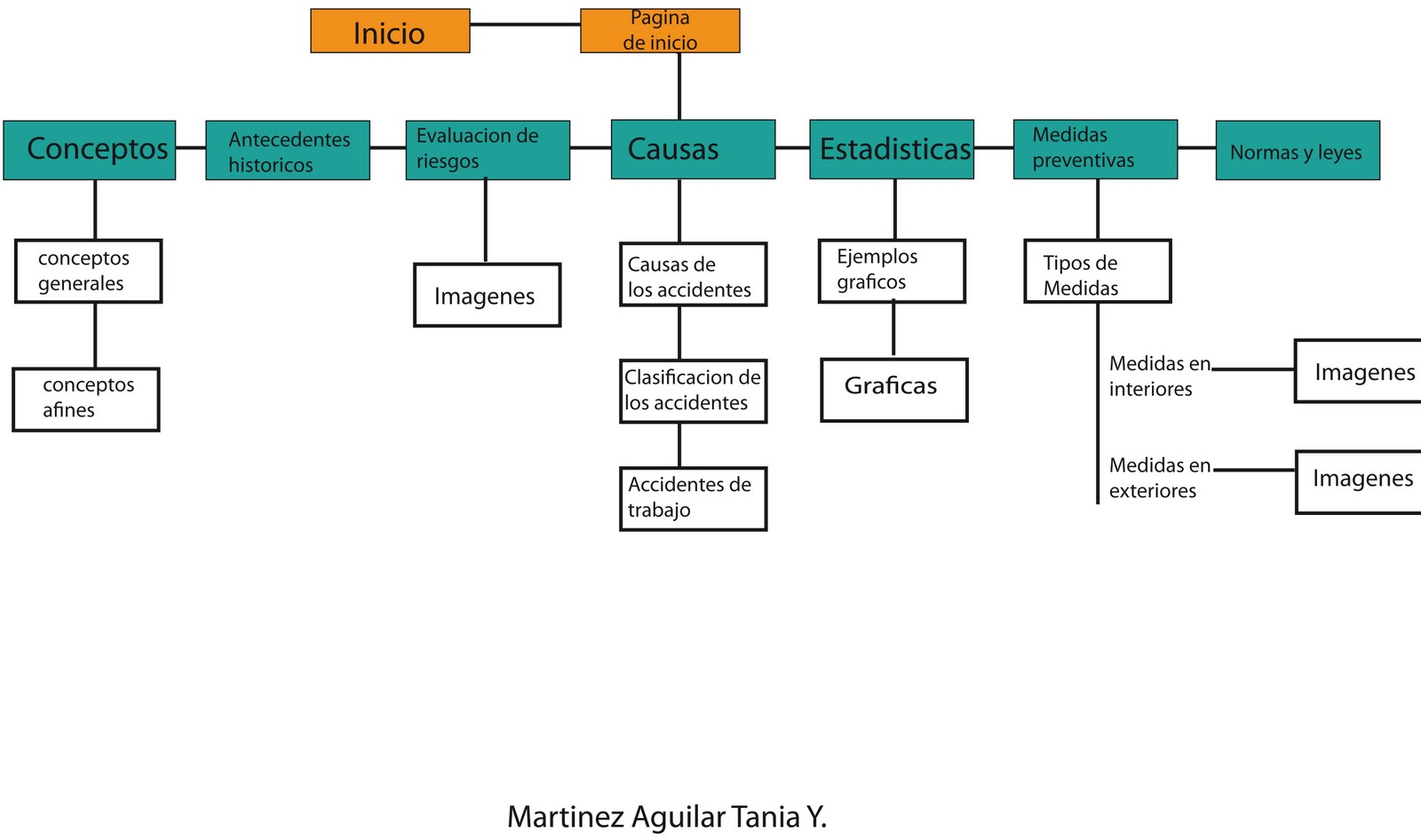 Prevenci n de accidentes laborales mapa de navegacion for Sitio web ministerio del interior