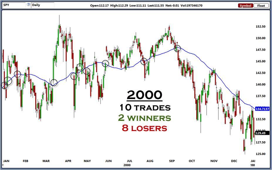 Trading strategies for non-trending markets