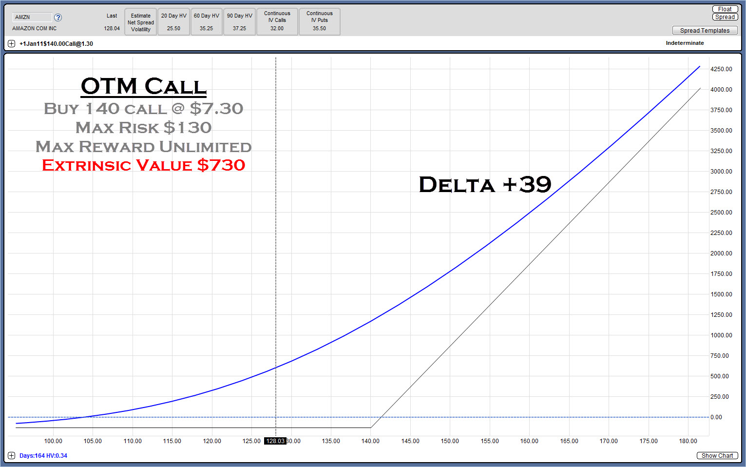 Stock options with high delta