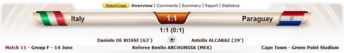 http://3.bp.blogspot.com/_pANC_GOSz5I/TBaZjA6SsKI/AAAAAAAAAR0/BEV-Js5ZN5c/s1600/Italy+vs+paraguay+result.jpg