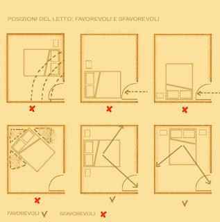Arredamenti diotti a f il blog su mobili ed arredamento - Posizione letto feng shui ...