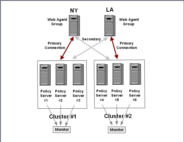 Policy server clustering the picture above illustrates clusters defined in terms of geographic distribution ccuart Images