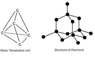 Educational Resources: Allotropic forms of Carbon