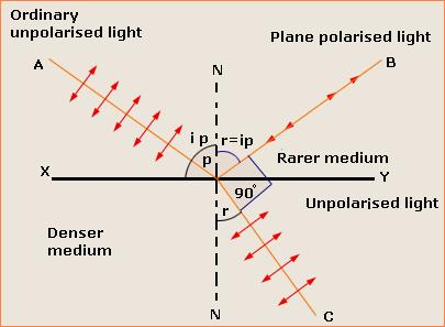 suppose, un-polarized light is incident at an angle equal to the polarizing