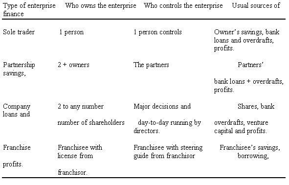 the advantages and disadvantages of the four main type of business structures What are the advantages and disadvantages of network structures posted by rully mangunsong at 5:08 am network concepts allow organizations to employ outsourcing strategies and contract out specialized business describe the three main types of managerial skills identified by.