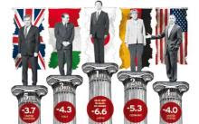 Os 5 mais dos G 20 !