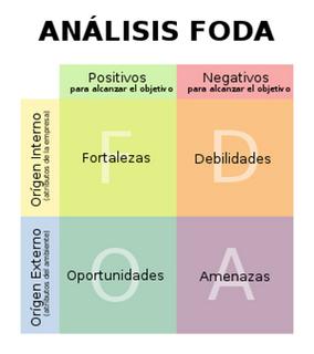 El FODA es una herramienta de análisis estratégico, que permite ...