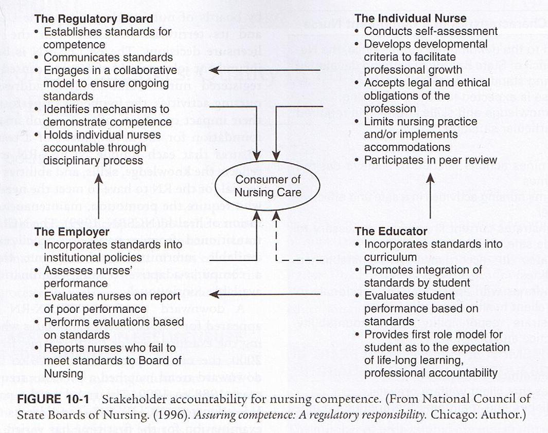 state regulation and nursing standards