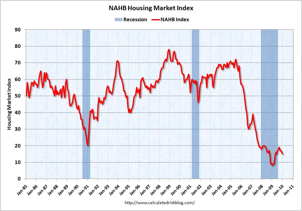 Figures from NAHB of its index of builder confidence.