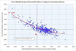 Unemployment Net Jobs Three Months