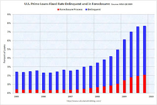 MBA Prime Fixed Rate Delinquency and Foreclosure Rate