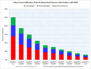 Labor Underutilization Rate by Household Income