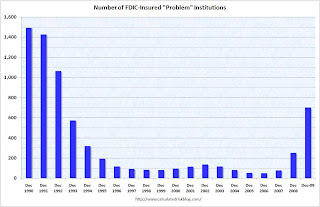 Number of Problem Banks