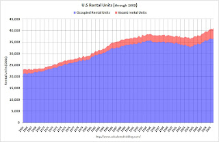 Rental Units