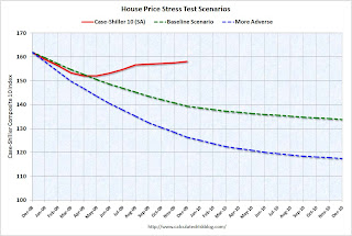 Stress Test House Prices