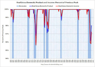 Recession Measure GDP