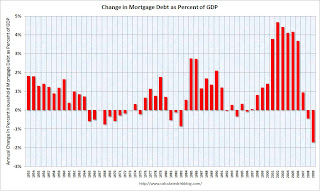 Change in Household Mortgage Debt