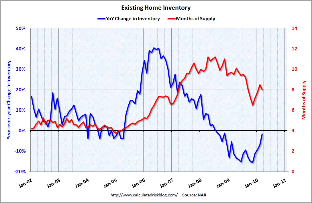 Existing Home Inventory Year-over-Year
