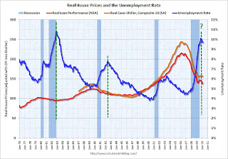 House Prices and Unemployment Rate
