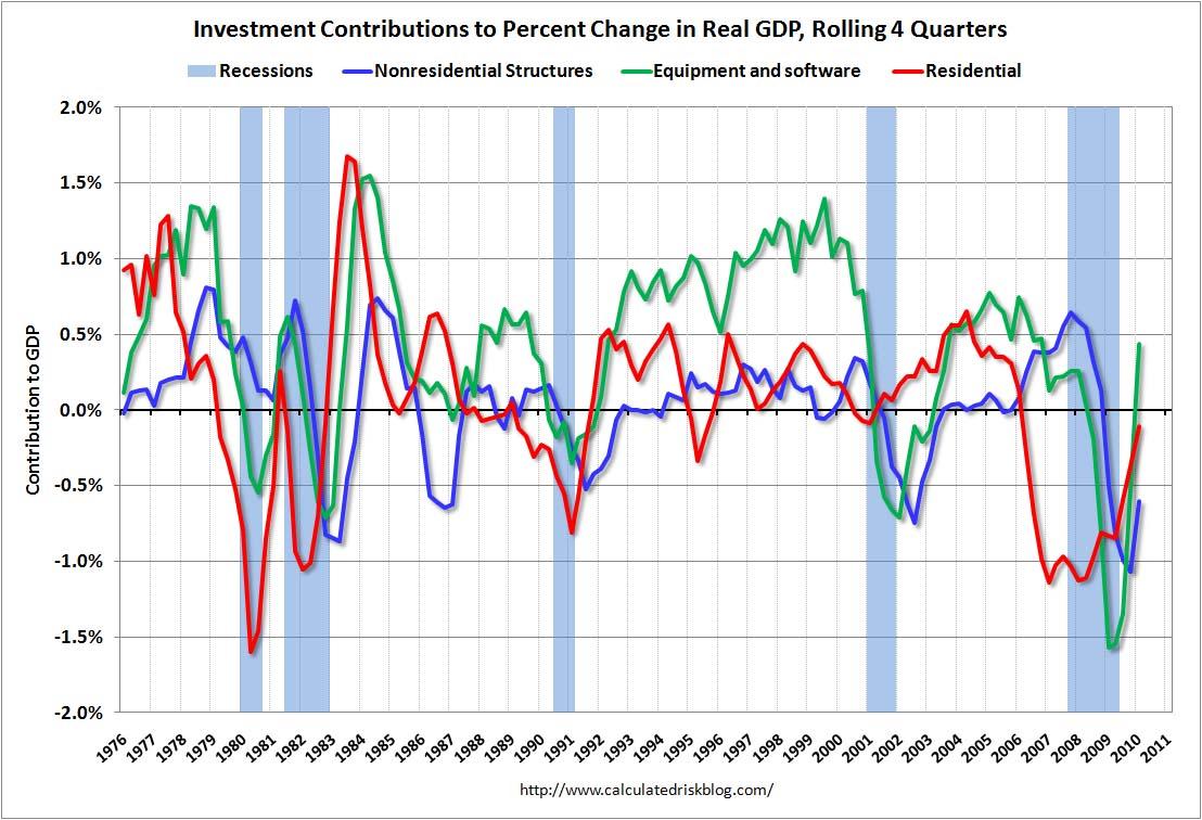 Investment Contributions Q1 2010