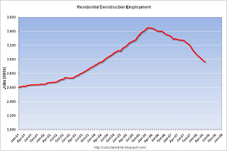 Residential Construction Employment