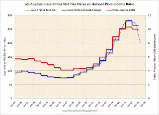 Case-Shiller vs. House Price Income Ratio