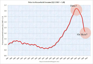 Price to Income