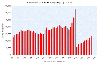 U.S. Non-Business Bankruptcy Filings