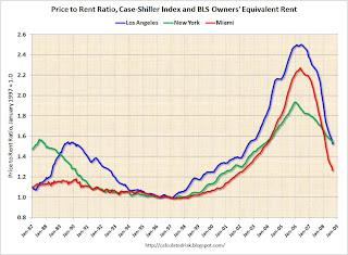 Price-to-Rent Ratio Cities