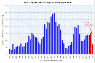 Office Space Delivered per Year