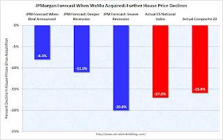 JPM WaMu House Prices