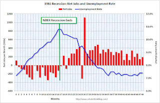 1981 Recession Jobs and Unemployment Rate