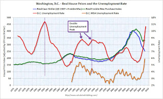 House Prices and Unemployment Rate Washington, D.C.