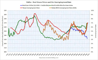 House Prices and Unemployment Rate Dallas