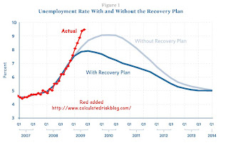 Recovery Unemployment Rate