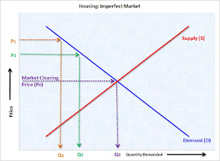 Imperfect Market