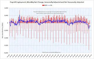 Payroll Employment Seasonal Adjustment