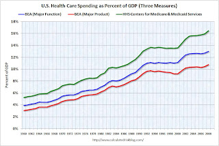Health Care Spending as Percent of GDP