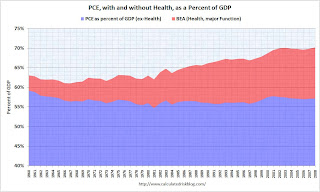 Health Spending as Percent of PCE